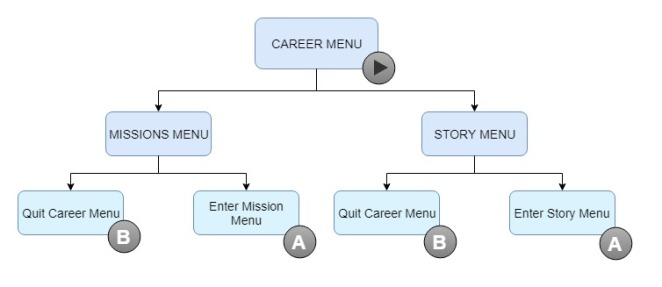 gamemapping_careermenuroot