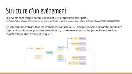 Système d'events